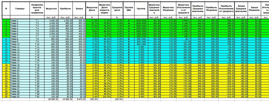 Abc Xyz Анализ пример в Excel - картинка 4